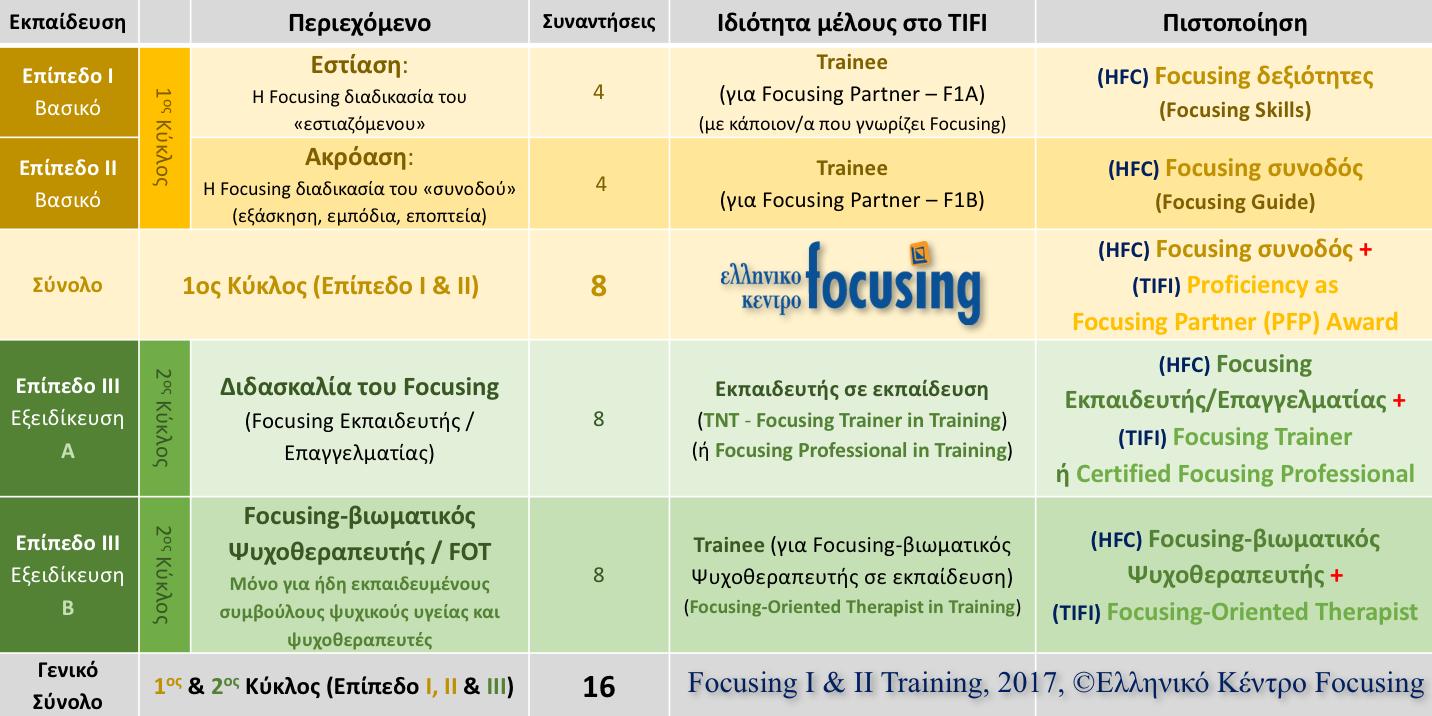 Εκπαίδευση στο Focusing και στη Focusing-βιωματική Ψυχοθεραπεία – Πρόγραμμα εκπαίδευσης – Αθήνα και Θεσσαλονίκη